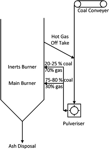 Dimethyl Ether Synthesis From Victorian Brown Coal Through