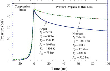 Using rapid compression machines for chemical kinetics studies