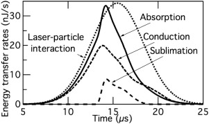 Laser-induced incandescence: Particulate diagnostics for combustion