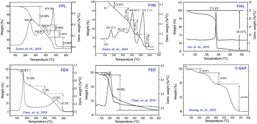 Catalytic effects of nano additives on decomposition and combustion on