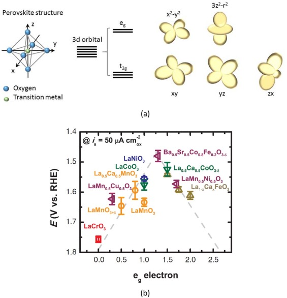 Electrocatalysts for the generation of hydrogen, oxygen and