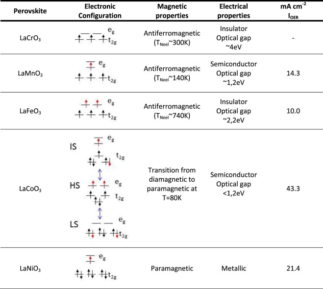 Electrocatalysts For The Generation Of Hydrogen Oxygen And