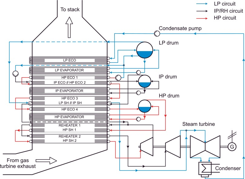 Progress in dynamic simulation of thermal power plants - ScienceDirect