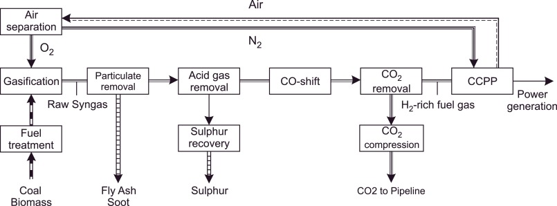Progress In Dynamic Simulation Of Thermal Power Plants Sciencedirect