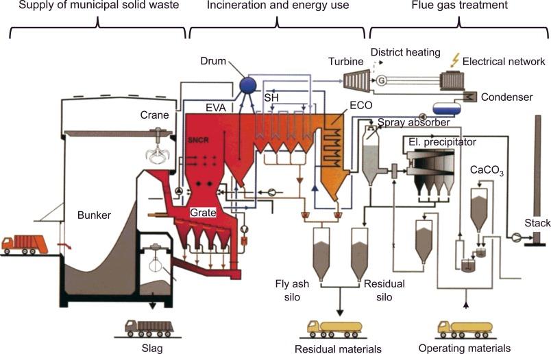 Astounding Progress In Dynamic Simulation Of Thermal Power Plants Sciencedirect Wiring Cloud Pendufoxcilixyz