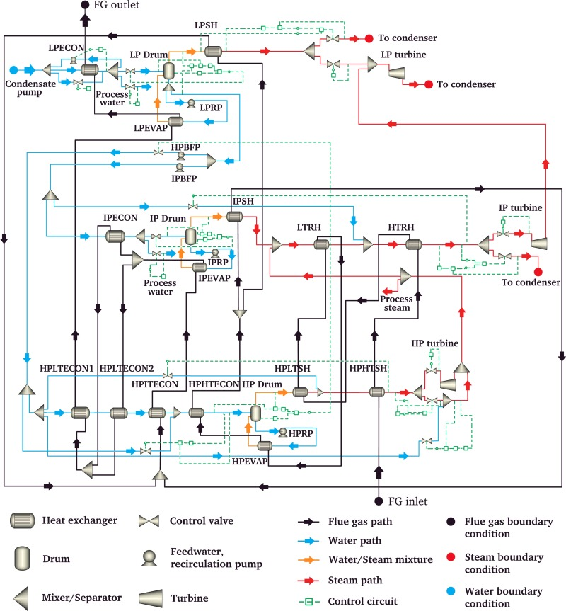 Progress in dynamic simulation of thermal power plants