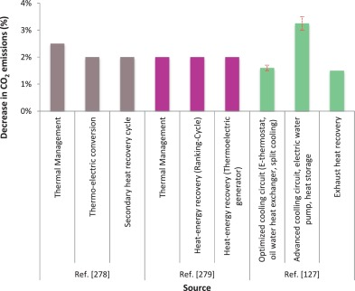 Fuel consumption and CO2 emissions from passenger cars in