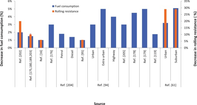 Fuel consumption and CO2 emissions from passenger cars in Europe