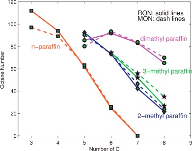 Impact of fuel molecular structure on auto-ignition behavior