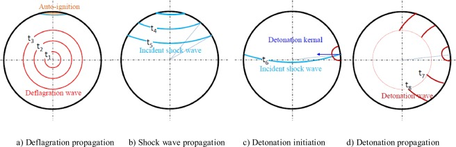 Knocking combustion in spark-ignition engines - ScienceDirect