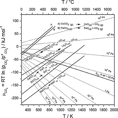 Perovskite oxides applications in high temperature oxygen separation fig 7 ccuart Choice Image
