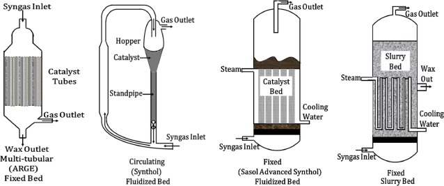 Progress in biofuel production from gasification - ScienceDirect