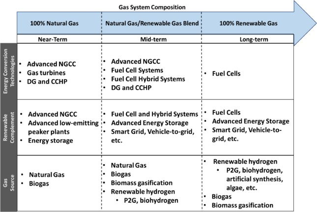 e5f2f655c1 The role of natural gas and its infrastructure in mitigating ...