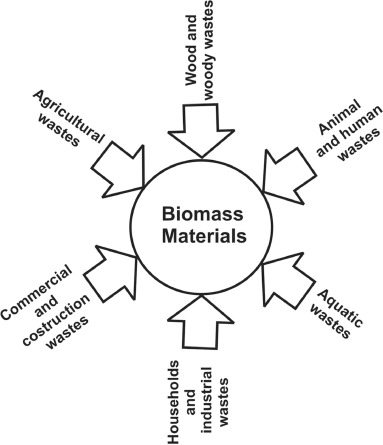 Self consolidating concrete disadvantages of biomass