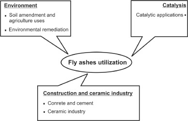 ash plum diagram state of the art applications of fly ash from coal and biomass a  fly ash from coal and biomass