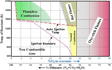 Flameless combustion and its potential towards gas turbines