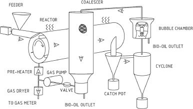 Transportation fuels from biomass fast pyrolysis, catalytic