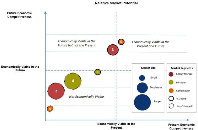 Ammonia for power - ScienceDirect