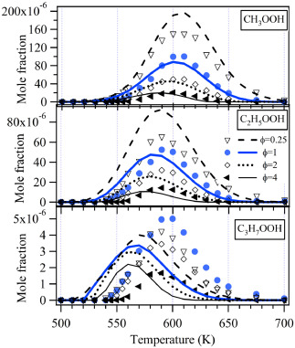 Exploring hydroperoxides in combustion: History, recent