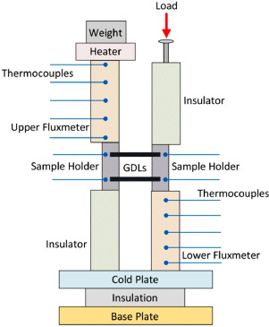 A review of gas diffusion layers for proton exchange