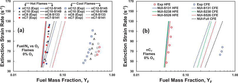Dynamics of cool flames - ScienceDirect