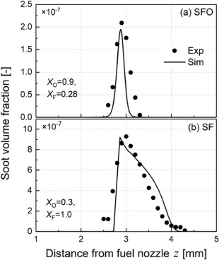 Soot formation in laminar counterflow flames ScienceDirect
