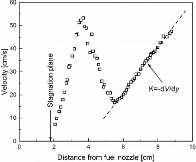 Soot formation in laminar counterflow flames - ScienceDirect