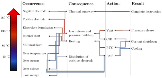 A review of lithium ion battery failure mechanisms and fire