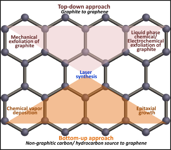 Recent progress in the synthesis of graphene and derived