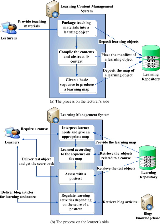 A blog-based dynamic learning map - ScienceDirect on