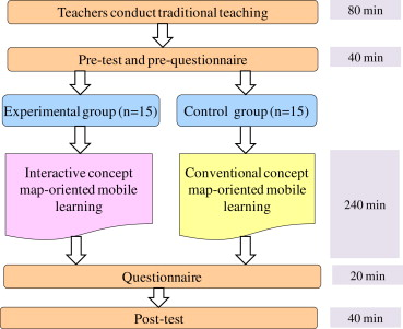 An Interactive Concept Map Approach To Supporting Mobile Learning