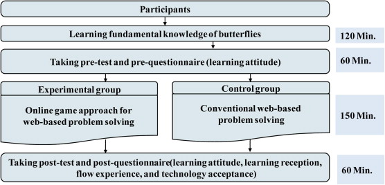 An Online Game Approach For Improving Students Learning Performance