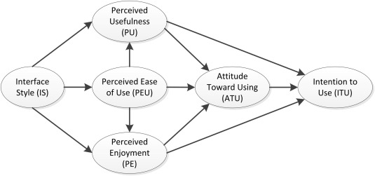 Evaluation of learners' attitude toward learning in ARIES