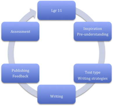 Improving literacy skills through learning reading by