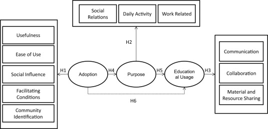 Students' perceptions of Facebook for academic purposes - ScienceDirect
