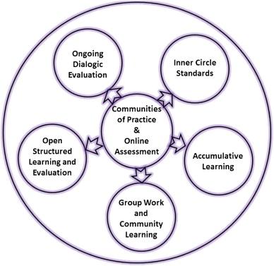 Communties of practice