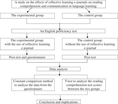 The effect of reflective learning e-journals on reading