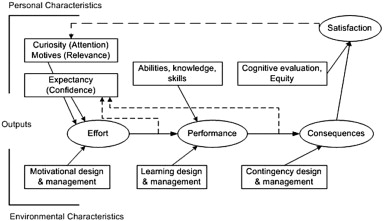 Toward A Mathematical Model Of Motivation Volition And Performance