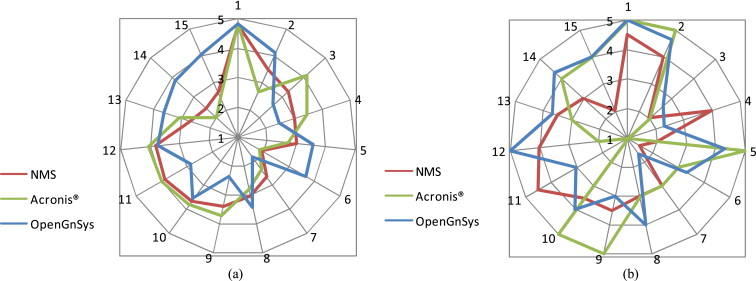 OpenGnSys: A novel system toward centralized deployment and