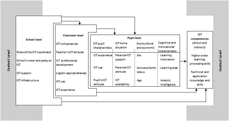 Primary school pupils' ICT competences: Extensive model and scale