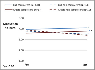 motivation to learn in massive open online courses examining  motivation to learn before and after the mooc comparing between english and arabic completers and non completers
