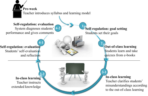 A self-regulated flipped classroom approach to improving