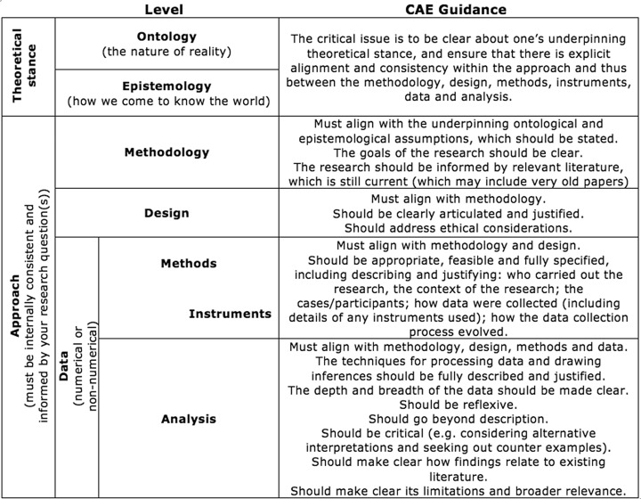 Some guidance on conducting and reporting qualitative studies