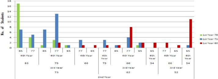 Analyzing undergraduate students' performance using