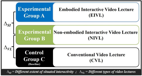 Embodied interactive video lectures for improving learning