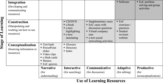 The role of textbook learning resources in e-learning: A taxonomic