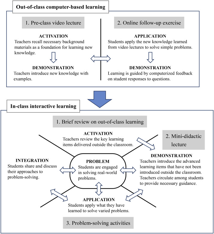 Applying First Principles Of Instruction As A Design Theory Of The Flipped Classroom Findings From A Collective Study Of Four Secondary School Subjects Sciencedirect