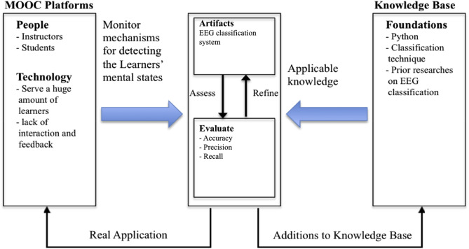 Mental effort detection using EEG data in E-learning