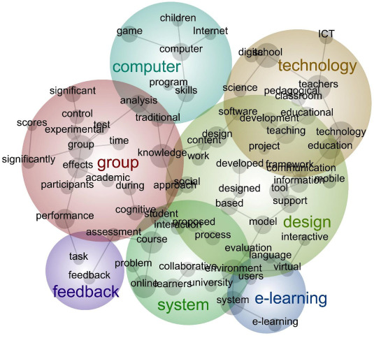 Exploring Four Decades Of Research In Computers Education Sciencedirect