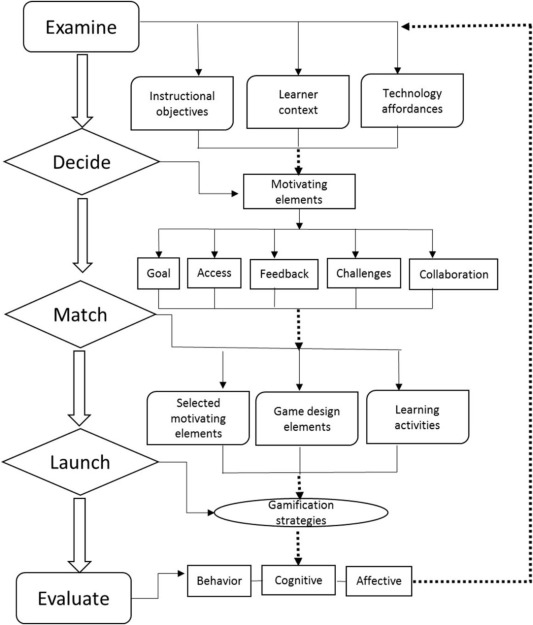 Implementing A Theory Driven Gamification Model In Higher Education